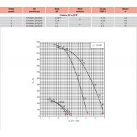 Крышный вентилятор ВЕЗА для дымоудаления КРОВ-ДУ/ДУВ 35
